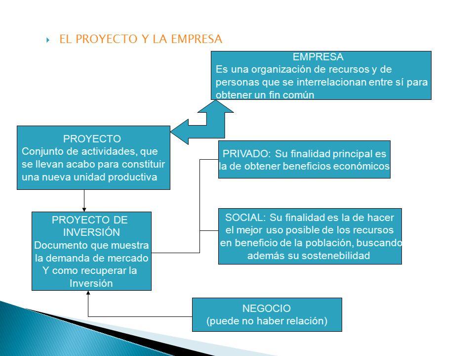 EL PROYECTO Y LA EMPRESA EMPRESA Es una organización de recursos y de personas que se interrelacionan entre sí para obtener un fin común PROYECTO Conjunto de actividades, que se llevan acabo para constituir una nueva unidad productiva PROYECTO DE INVERSIÓN Documento que muestra la demanda de mercado Y como recuperar la Inversión NEGOCIO (puede no haber relación) SOCIAL: Su finalidad es la de hacer el mejor uso posible de los recursos en beneficio de la población, buscando además su sostenebilidad PRIVADO: Su finalidad principal es la de obtener beneficios económicos