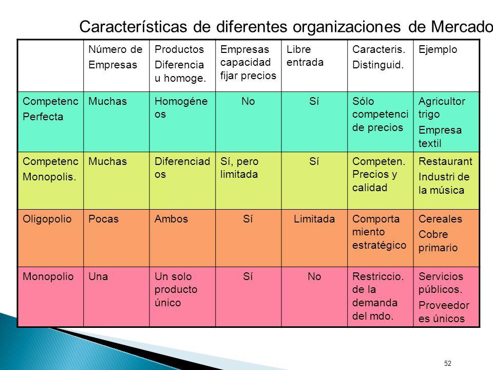 52 Número de Empresas Productos Diferencia u homoge.