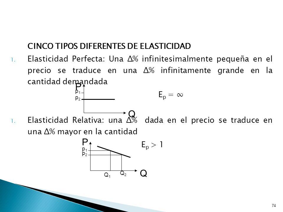 74 CINCO TIPOS DIFERENTES DE ELASTICIDAD 1.