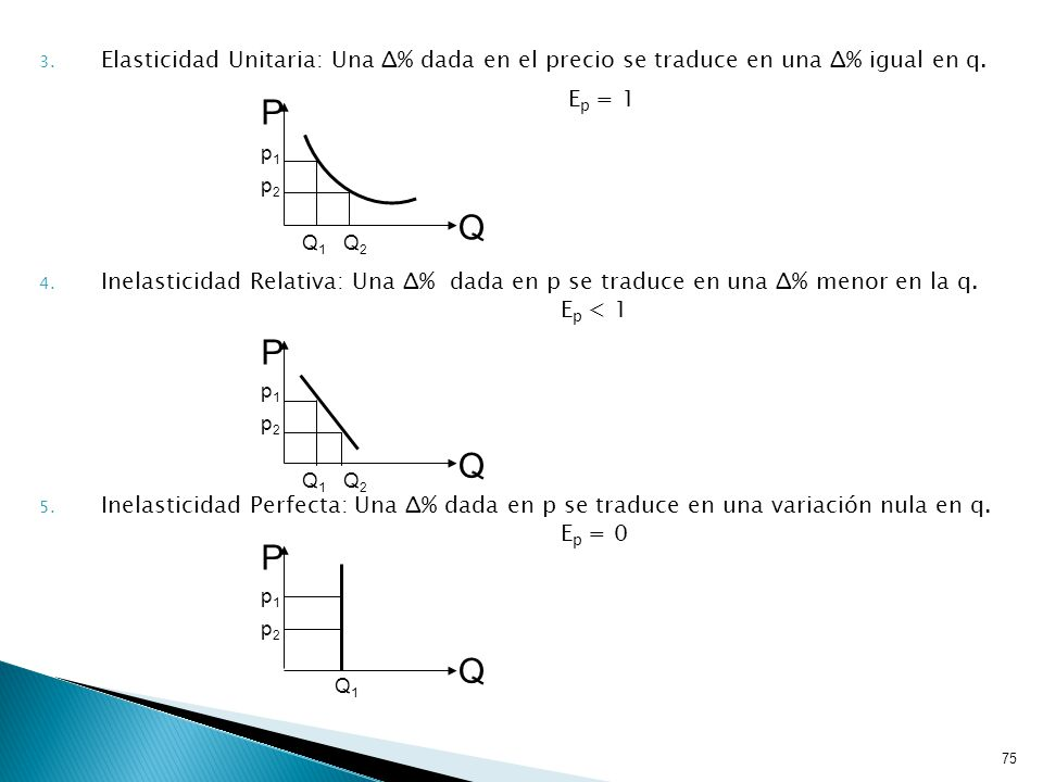 75 3.Elasticidad Unitaria: Una Δ% dada en el precio se traduce en una Δ% igual en q.
