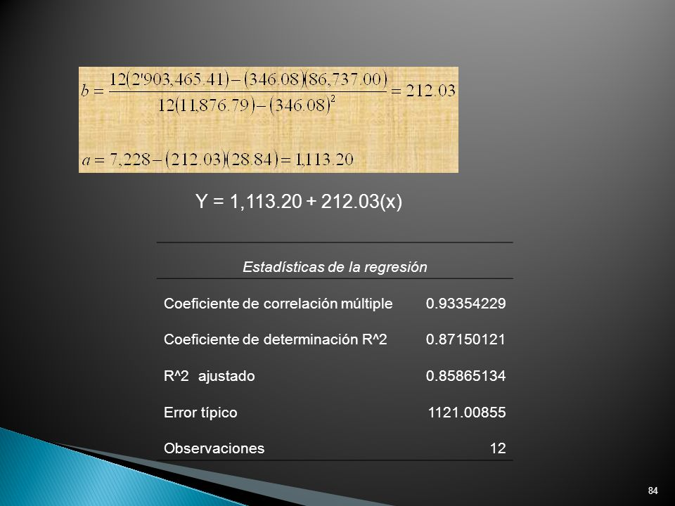 84 Y = 1,113.20 + 212.03(x) Estadísticas de la regresión Coeficiente de correlación múltiple0.93354229 Coeficiente de determinación R^20.87150121 R^2
