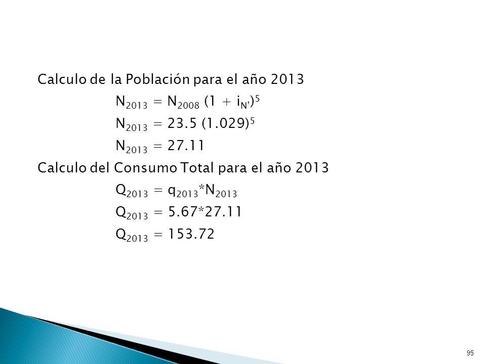 95 Calculo de la Población para el año 2013 N 2013 = N 2008 (1 + i N ) 5 N 2013 = 23.5 (1.029) 5 N 2013 = 27.11 Calculo del Consumo Total para el año 2013 Q 2013 = q 2013 *N 2013 Q 2013 = 5.67*27.11 Q 2013 = 153.72
