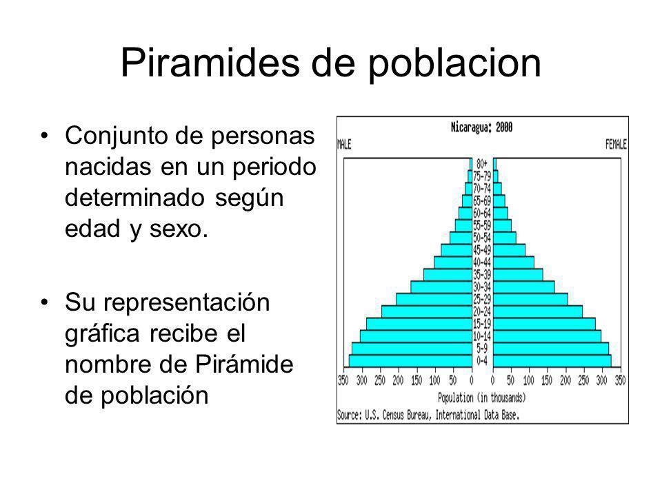 Piramides de poblacion Conjunto de personas nacidas en un periodo determinado según edad y sexo.