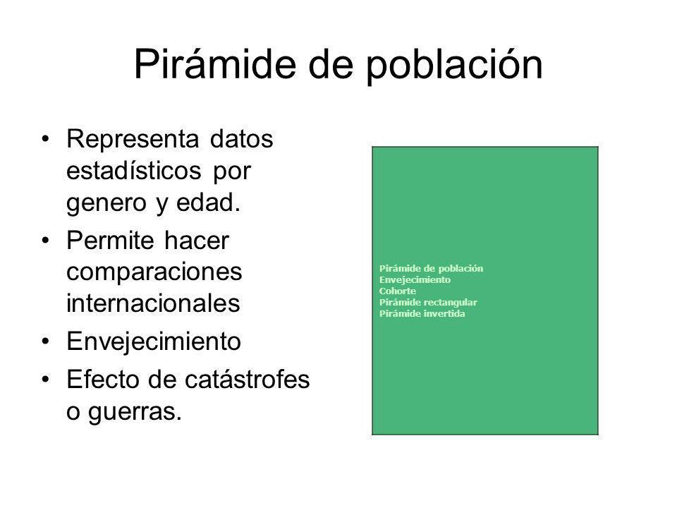 Pirámide de población Representa datos estadísticos por genero y edad.