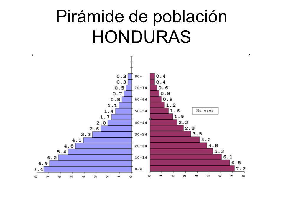 Pirámide de población HONDURAS