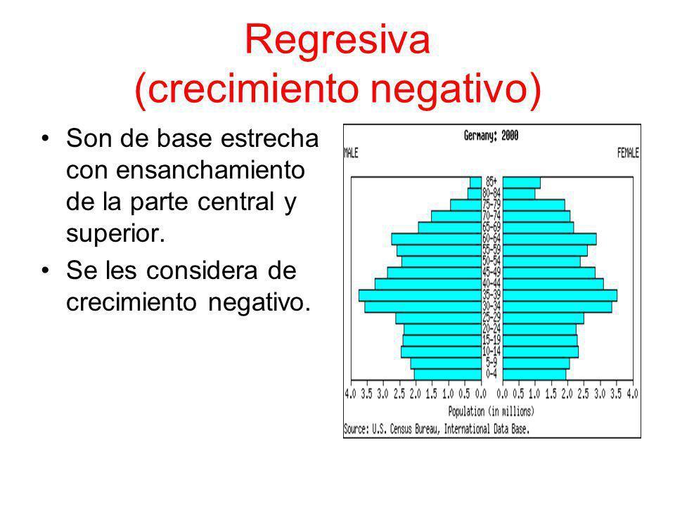 Regresiva (crecimiento negativo) Son de base estrecha con ensanchamiento de la parte central y superior.