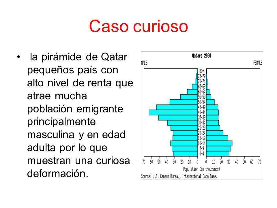 Caso curioso la pirámide de Qatar pequeños país con alto nivel de renta que atrae mucha población emigrante principalmente masculina y en edad adulta por lo que muestran una curiosa deformación.