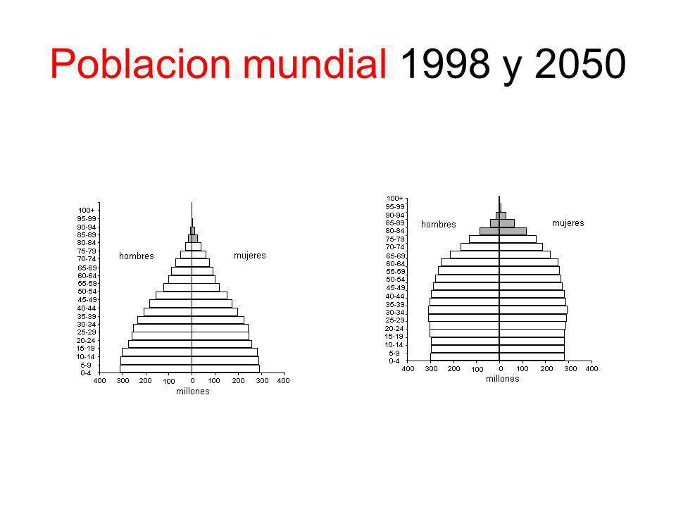 Poblacion mundial 1998 y 2050