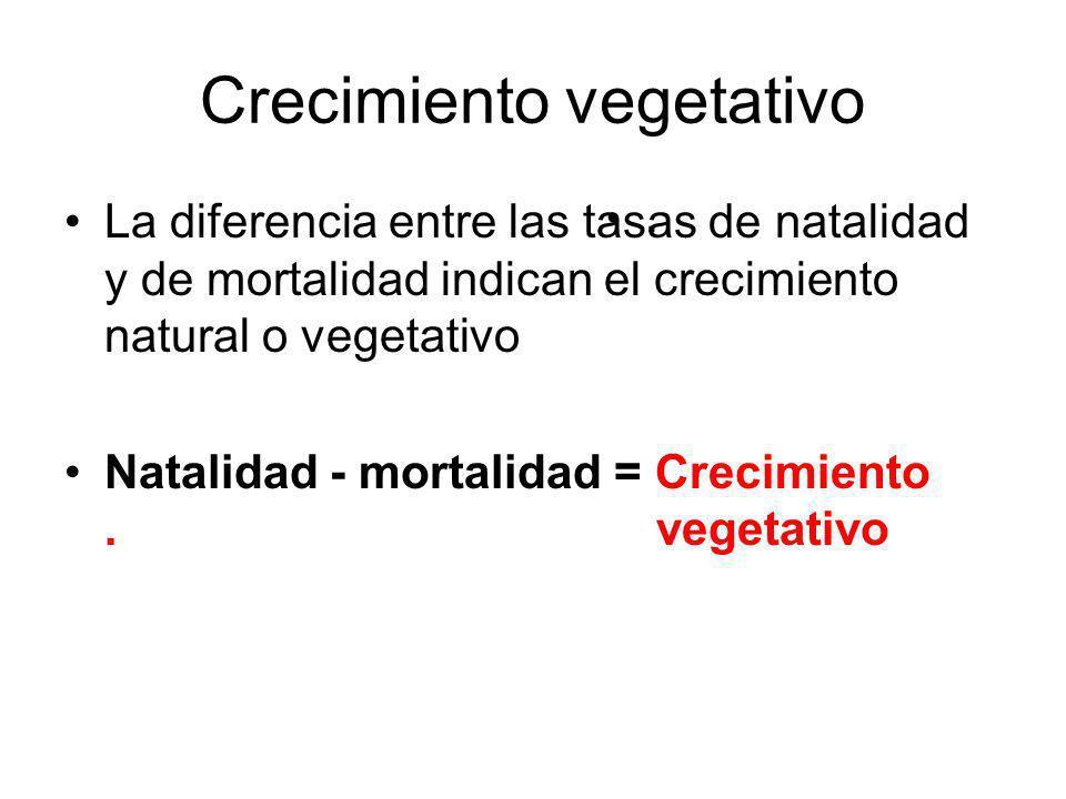 Crecimiento vegetativo La diferencia entre las tasas de natalidad y de mortalidad indican el crecimiento natural o vegetativo Natalidad - mortalidad = Crecimiento.