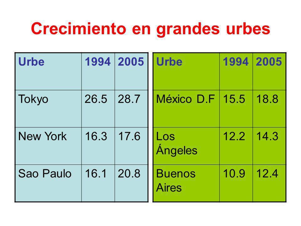 Crecimiento en grandes urbes Urbe19942005 Tokyo26.528.7 New York16.317.6 Sao Paulo16.120.8 Urbe19942005 México D.F15.518.8 Los Ángeles 12.214.3 Buenos Aires 10.912.4