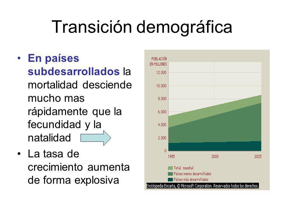 Transición demográfica En países subdesarrollados la mortalidad desciende mucho mas rápidamente que la fecundidad y la natalidad La tasa de crecimiento aumenta de forma explosiva