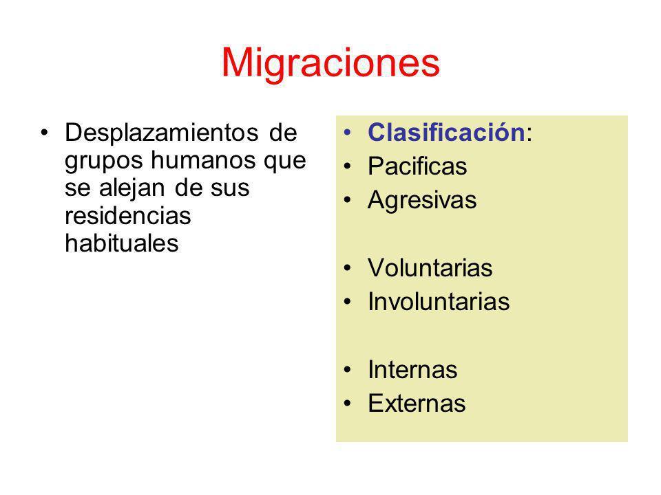 Migraciones Desplazamientos de grupos humanos que se alejan de sus residencias habituales Clasificación: Pacificas Agresivas Voluntarias Involuntarias Internas Externas
