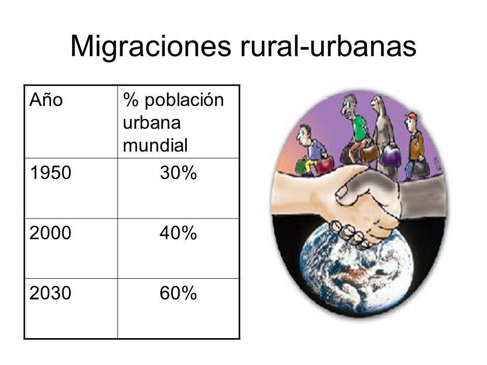 Migraciones rural-urbanas Año% población urbana mundial 195030% 200040% 203060%