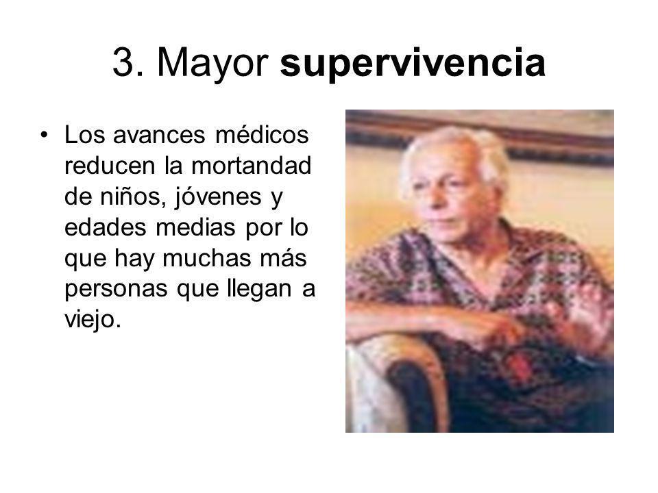 3. Mayor supervivencia Los avances médicos reducen la mortandad de niños, jóvenes y edades medias por lo que hay muchas más personas que llegan a viej