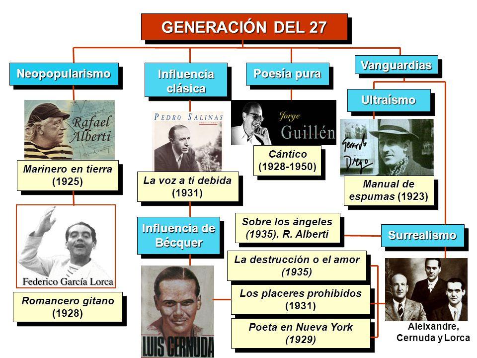 GENERACIÓN DEL 27 NeopopularismoNeopopularismo Marinero en tierra (1925) (1925) Romancero gitano (1928) (1928) Influencia clásica La voz a ti debida (
