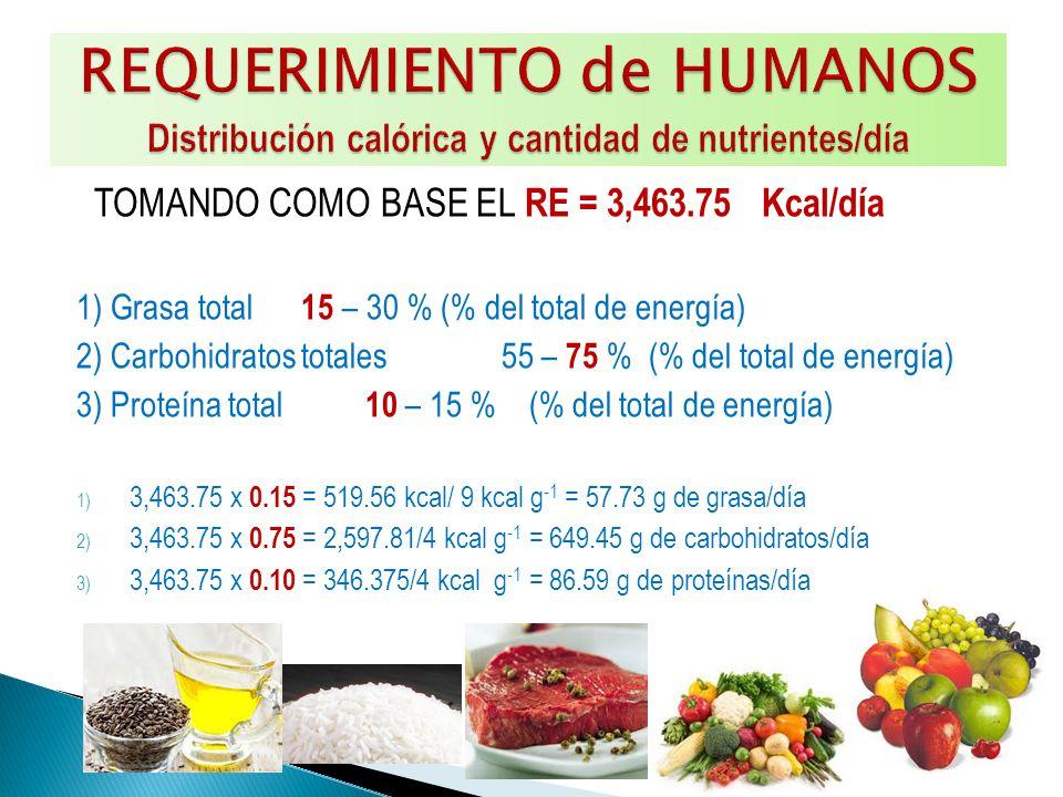 TOMANDO COMO BASE EL RE = 3,463.75 Kcal/día 1) Grasa total 15 – 30 % (% del total de energía) 2) Carbohidratos totales 55 – 75 % (% del total de energía) 3) Proteína total 10 – 15 % (% del total de energía) 1) 3,463.75 x 0.15 = 519.56 kcal/ 9 kcal g -1 = 57.73 g de grasa/día 2) 3,463.75 x 0.75 = 2,597.81/4 kcal g -1 = 649.45 g de carbohidratos/día 3) 3,463.75 x 0.10 = 346.375/4 kcal g -1 = 86.59 g de proteínas/día