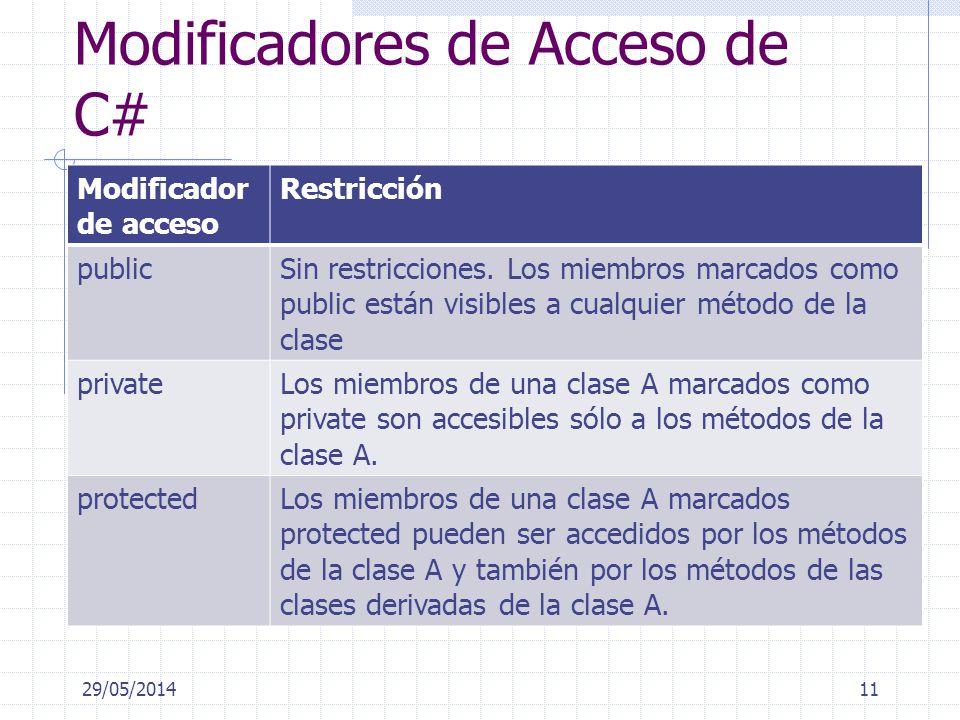Modificadores de Acceso de C# Modificador de acceso Restricción publicSin restricciones. Los miembros marcados como public están visibles a cualquier