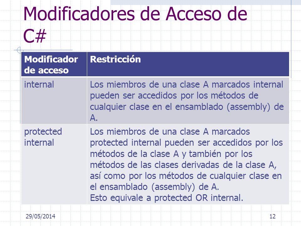 Modificadores de Acceso de C# Modificador de acceso Restricción internalLos miembros de una clase A marcados internal pueden ser accedidos por los métodos de cualquier clase en el ensamblado (assembly) de A.