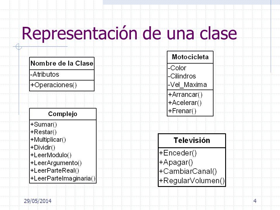 29/05/20144 Representación de una clase