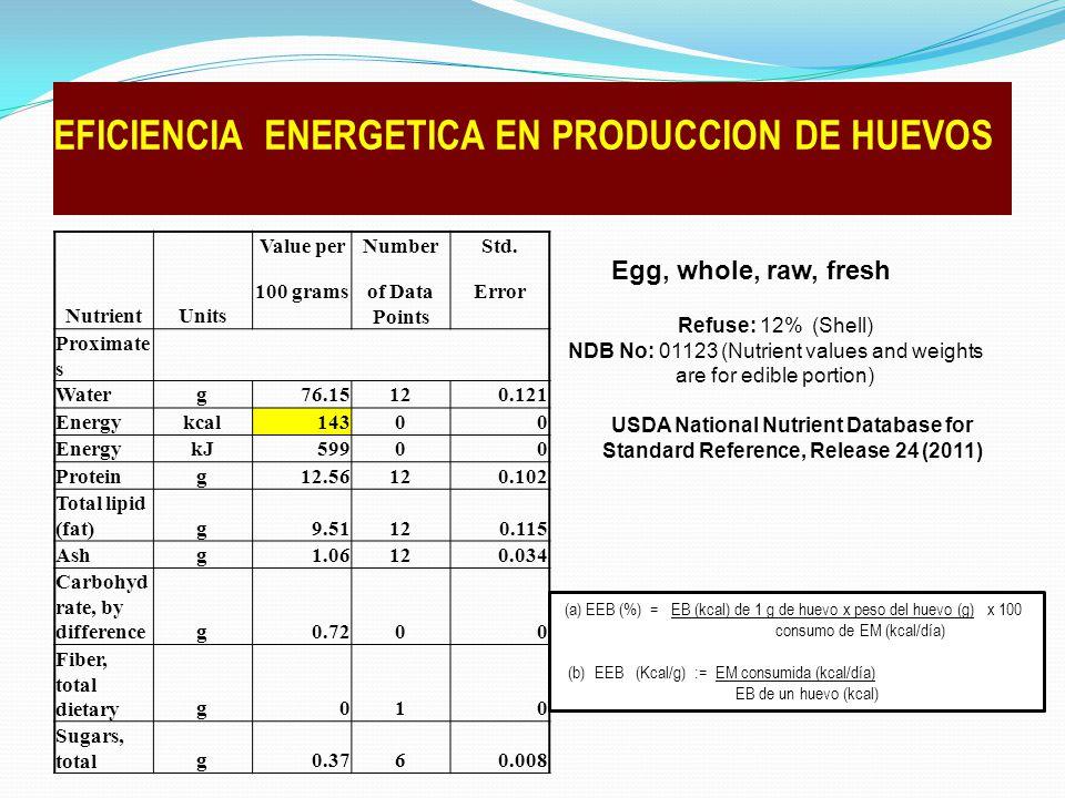 NutrientUnits Value perNumberStd.