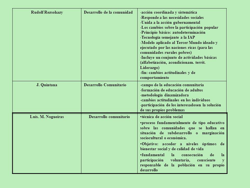 Rudolf RezsohazyDesarrollo de la comunidad-acción coordinada y sistemática -Responde a las necesidades sociales -Unida a la acción gubernamental -Los