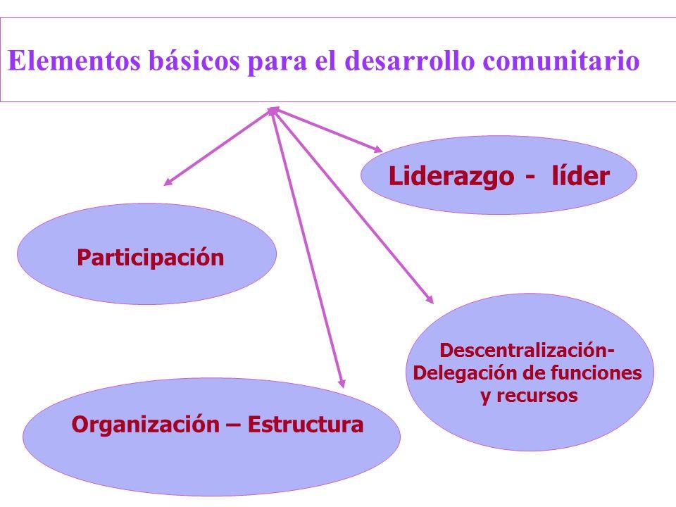 Elementos básicos para el desarrollo comunitario Participación Liderazgo - líder Organización – Estructura Descentralización- Delegación de funciones