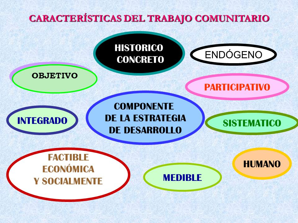 OBJETIVO HISTORICO CONCRETO ENDÓGENO INTEGRADO FACTIBLE ECONÓMICA Y SOCIALMENTE MEDIBLE HUMANO SISTEMATICO PARTICIPATIVO COMPONENTE DE LA ESTRATEGIA D