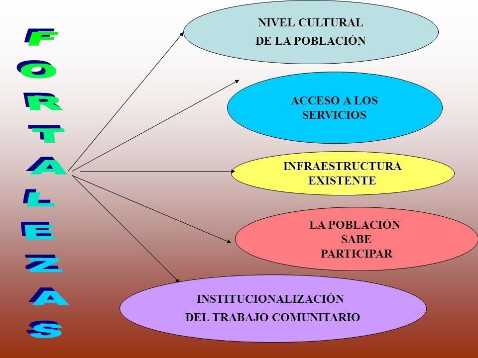 NIVEL CULTURAL DE LA POBLACIÓN ACCESO A LOS SERVICIOS INFRAESTRUCTURAEXISTENTE LA POBLACIÓN SABE PARTICIPAR INSTITUCIONALIZACIÓN DEL TRABAJO COMUNITAR