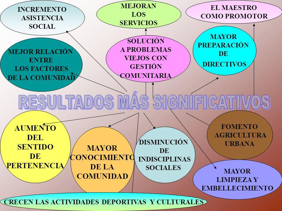MEJOR RELACIÓN ENTRE LOS FACTORES DE LA COMUNIDAD SOLUCIÓN A PROBLEMAS VIEJOS CON GESTIÓN COMUNITARIA MAYOR PREPARACIÓN DE DIRECTIVOS AUMENTO DEL SENT