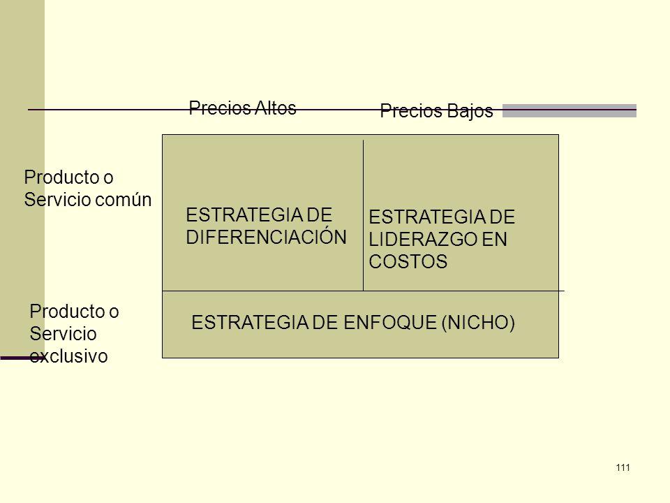 111 Precios Altos Precios Bajos Producto o Servicio común Producto o Servicio exclusivo ESTRATEGIA DE DIFERENCIACIÓN ESTRATEGIA DE LIDERAZGO EN COSTOS