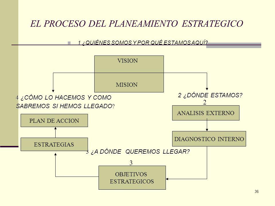 37 EN LAS PERSONAS EN LOS PROCESOS ORGANIZACIÓN ALTAMENTE EFECTIVA Y CALIDAD TOTAL EN CULTURA Y PLANEAMIENTO + + = VISION DE FUTURO MISIÓN VALORES OBJETIVOS ESTRATEGIAS Y MEDICIONES REVISIONES PERMANENTES DESARROLLO PERSONAL LIDERAZGO Y EMPOWERMENT TRABAJO EN EQUIPÒ EDUCACIÓN Y CAPACITACIÓN PERMANENTE MEJORAMIENTO CONTINUO ENFOQUE SISTEMATICO CONTROL DE PROCESOS ASEGURAMIENTO DELEITE DEL CLIENTE SATISFACCIÓN Y BIENESTAR DE NUESTRA GENTA PRODUCTOS Y SERVI CIOS DE CALIDAD MUNDIAL RENTABILIDAD SENTIDO DE DIRECCIÓN Y FE EN EL FUTURO GENTE TRIUNFA DORA Y DE ALTO COMPROMISO EFECTIVIDAD ORGANIZACIONAL (EFICIENCIA + EFICACIA) COMPETITIVIDAD PRESENCIA EN EL SIGLO XXI PROCESO DE CAMBIO INSTITUCIONAL