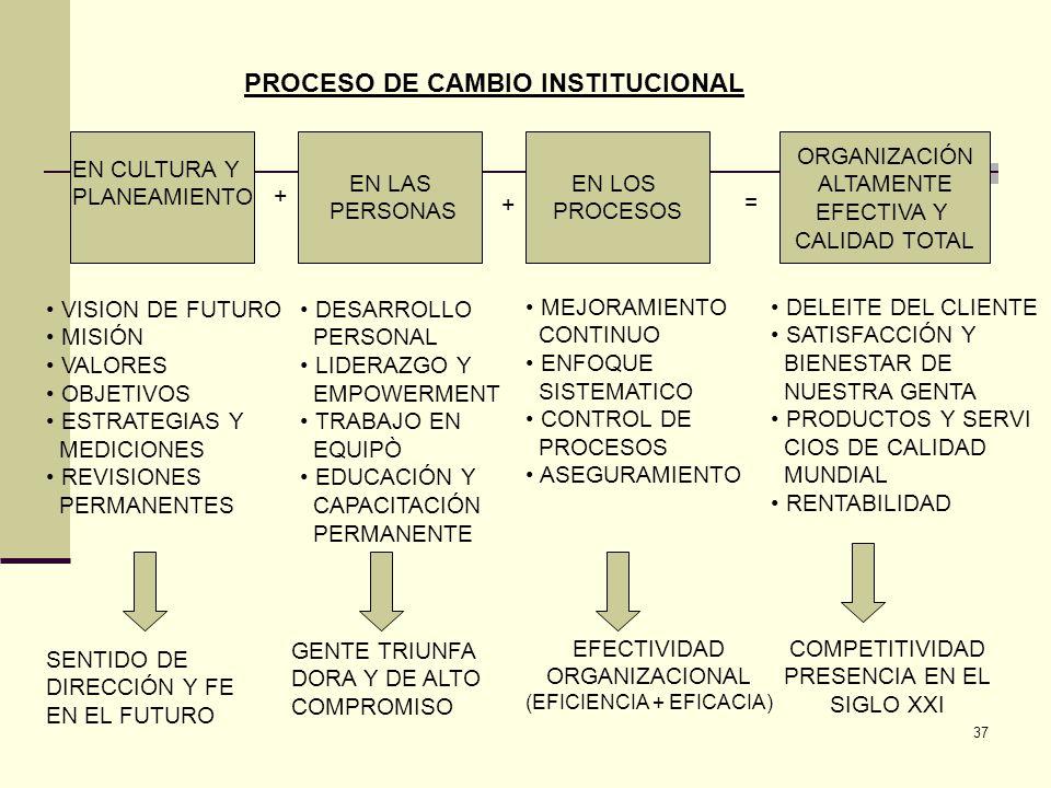 37 EN LAS PERSONAS EN LOS PROCESOS ORGANIZACIÓN ALTAMENTE EFECTIVA Y CALIDAD TOTAL EN CULTURA Y PLANEAMIENTO + + = VISION DE FUTURO MISIÓN VALORES OBJ