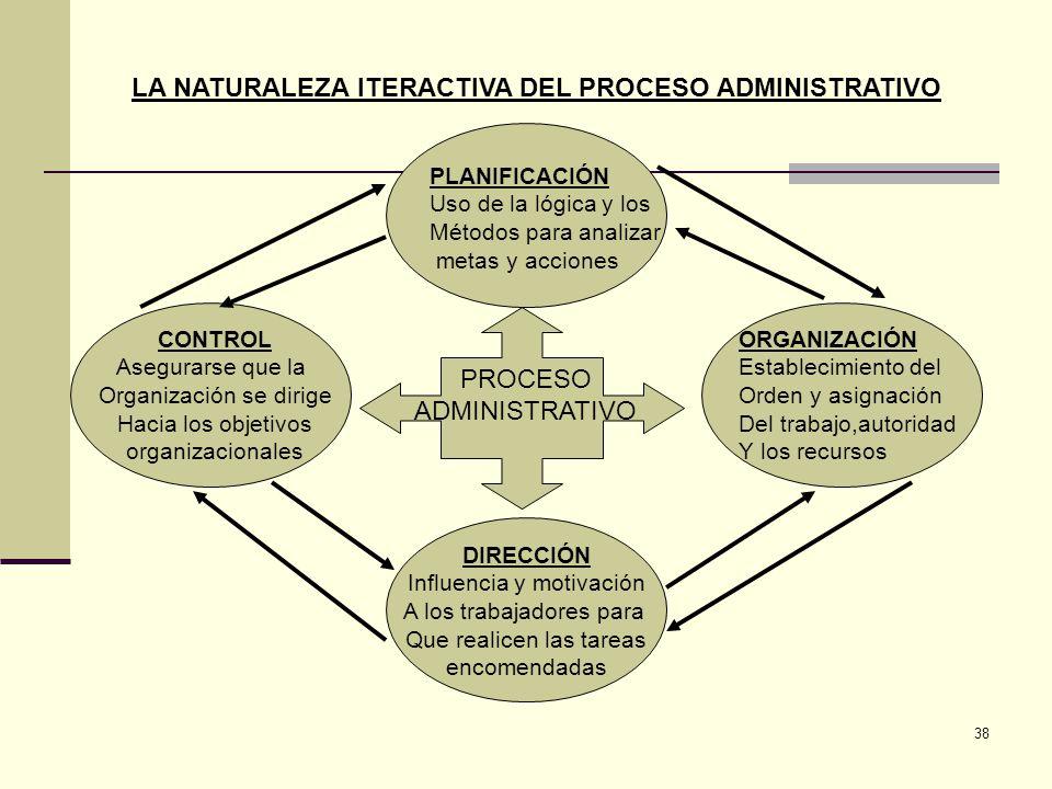 38 PLANIFICACIÓN Uso de la lógica y los Métodos para analizar metas y acciones ORGANIZACIÓN Establecimiento del Orden y asignación Del trabajo,autorid