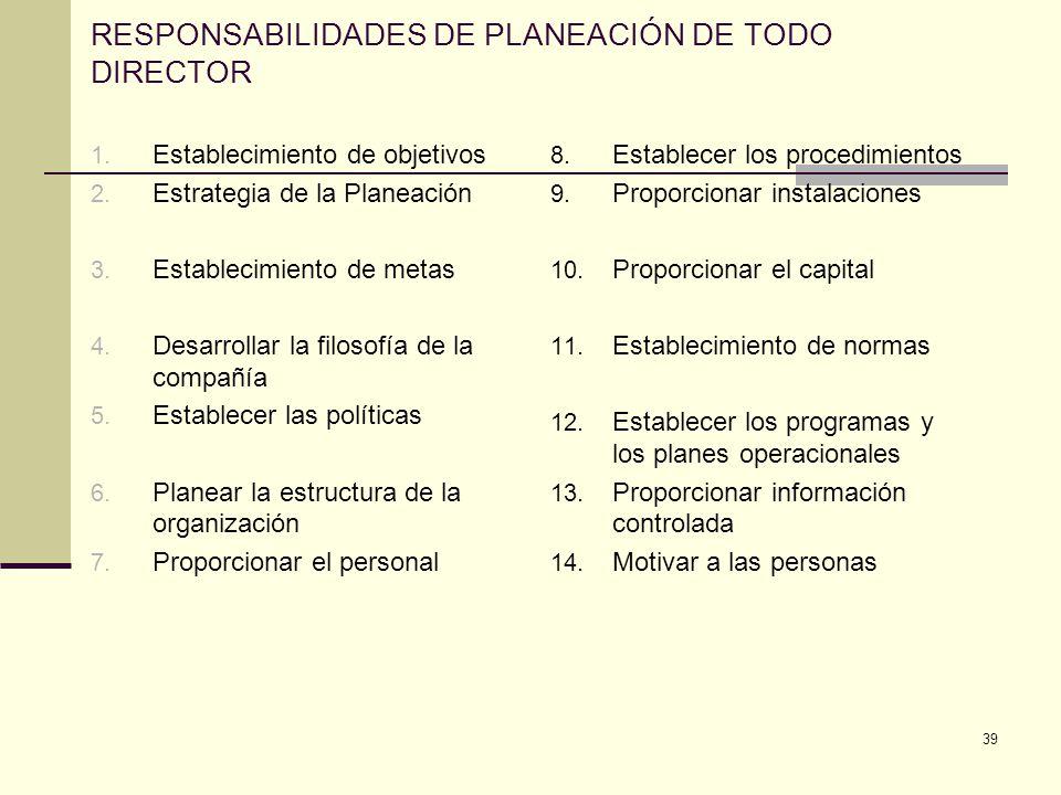 39 RESPONSABILIDADES DE PLANEACIÓN DE TODO DIRECTOR 1. Establecimiento de objetivos 2. Estrategia de la Planeación 3. Establecimiento de metas 4. Desa