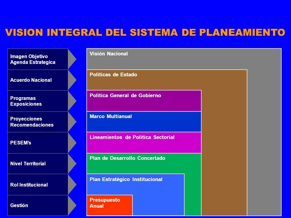 44 VISION INTEGRAL DEL SISTEMA DE PLANEAMIENTO Visión Nacional Políticas de Estado Política General de Gobierno Marco Multianual Lineamientos de Polít