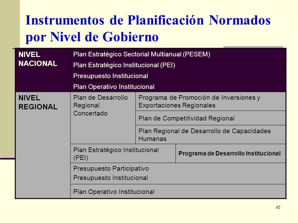 45 Instrumentos de Planificación Normados por Nivel de Gobierno NIVEL NACIONAL Plan Estratégico Sectorial Multianual (PESEM) Plan Estratégico Instituc