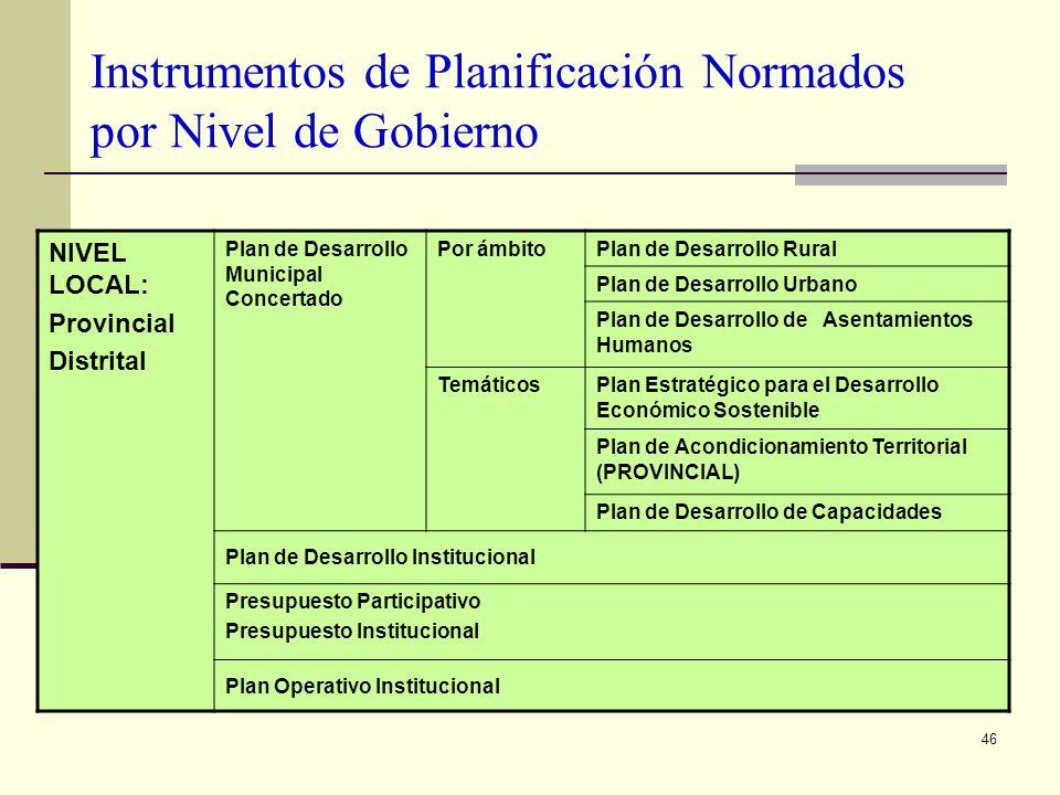 46 Instrumentos de Planificación Normados por Nivel de Gobierno NIVEL LOCAL: Provincial Distrital Plan de Desarrollo Municipal Concertado Por ámbitoPl