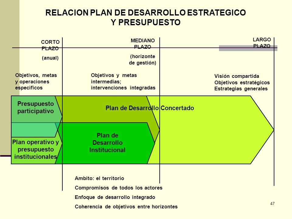 47 RELACION PLAN DE DESARROLLO ESTRATEGICO Y PRESUPUESTO Ambito: el territorio Compromisos de todos los actores Enfoque de desarrollo integrado Cohere