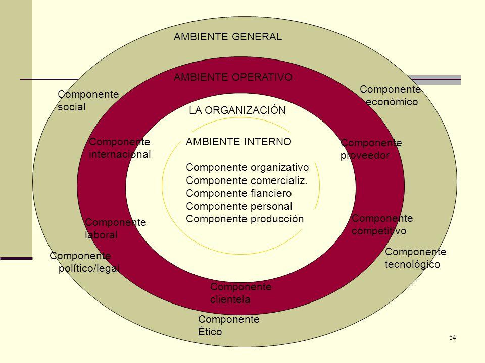 54 AMBIENTE GENERAL Componente social Componente económico Componente político/legal Componente tecnológico Componente Ético Componente internacional