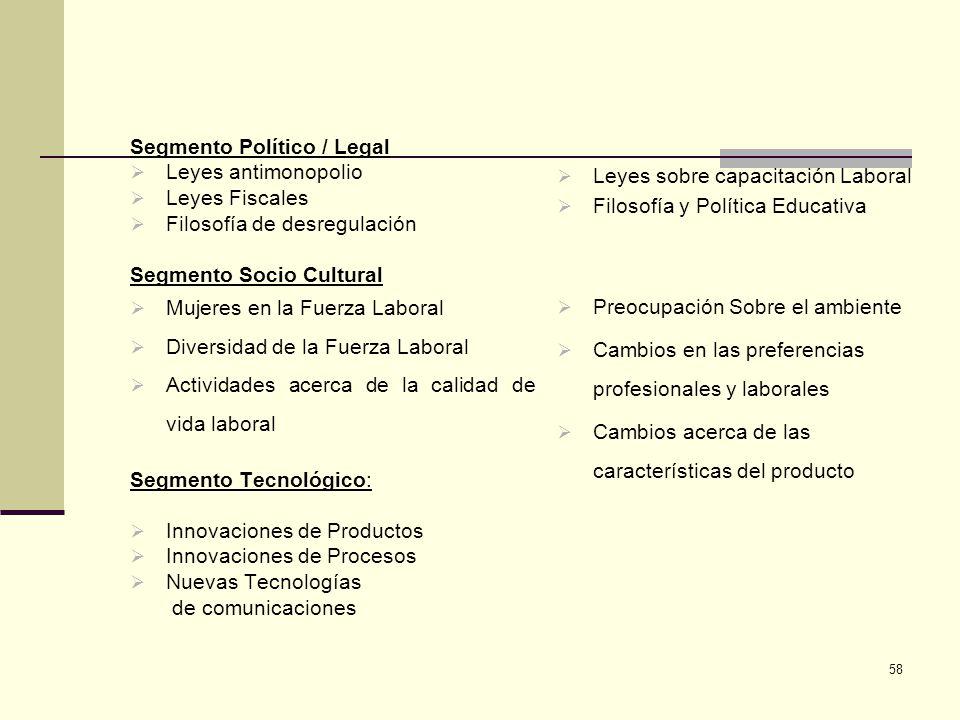 58 Leyes sobre capacitación Laboral Filosofía y Política Educativa Preocupación Sobre el ambiente Cambios en las preferencias profesionales y laborale