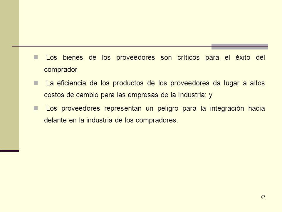 67 Los bienes de los proveedores son críticos para el éxito del comprador La eficiencia de los productos de los proveedores da lugar a altos costos de