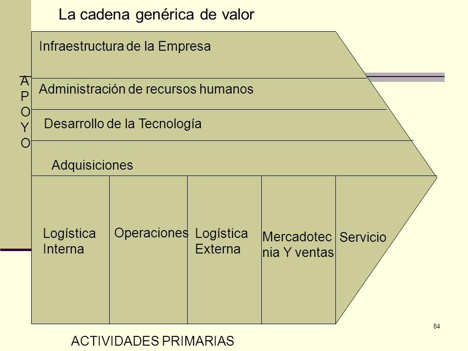 84 Infraestructura de la Empresa Administración de recursos humanos Desarrollo de la Tecnología Adquisiciones Logística Interna Operaciones Logística