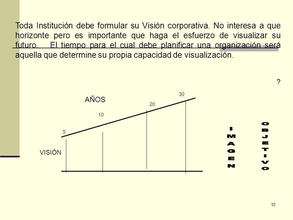 92 Toda Institución debe formular su Visión corporativa. No interesa a que horizonte pero es importante que haga el esfuerzo de visualizar su futuro.