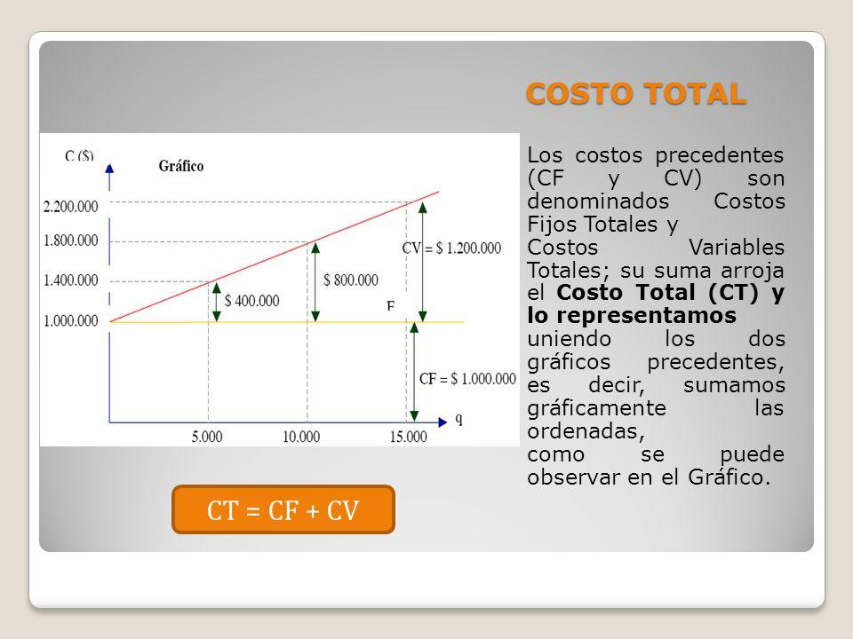 COSTO TOTAL Los costos precedentes (CF y CV) son denominados Costos Fijos Totales y Costos Variables Totales; su suma arroja el Costo Total (CT) y lo