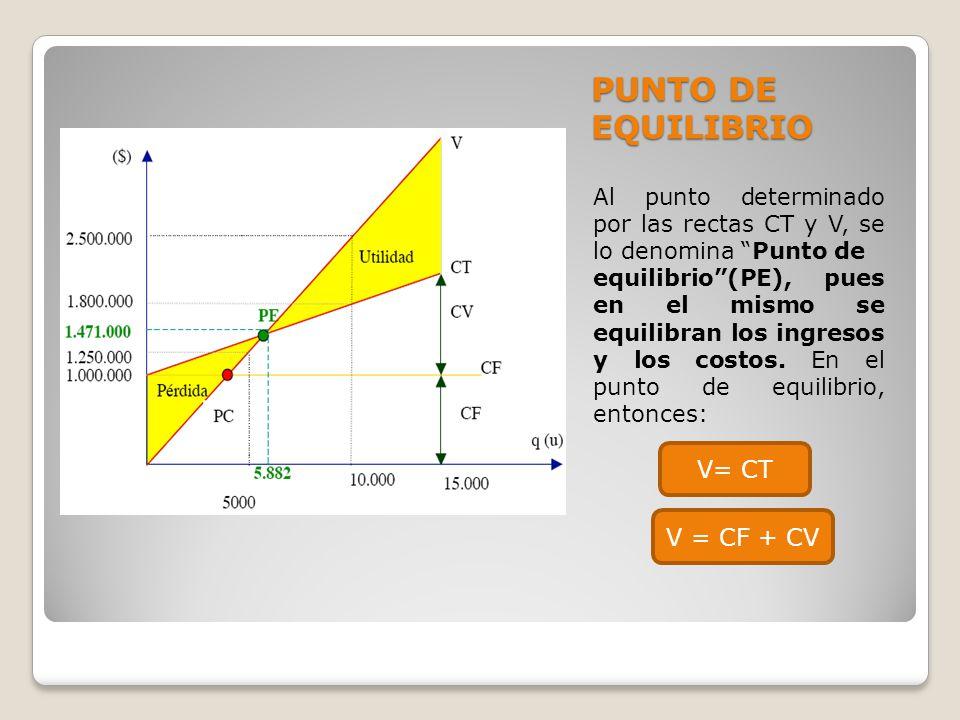 PUNTO DE EQUILIBRIO Al punto determinado por las rectas CT y V, se lo denomina Punto de equilibrio(PE), pues en el mismo se equilibran los ingresos y