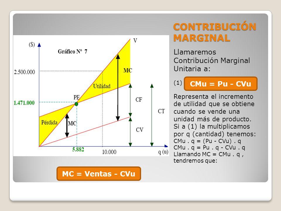 CONTRIBUCIÓN MARGINAL Llamaremos Contribución Marginal Unitaria a: (1) Representa el incremento de utilidad que se obtiene cuando se vende una unidad
