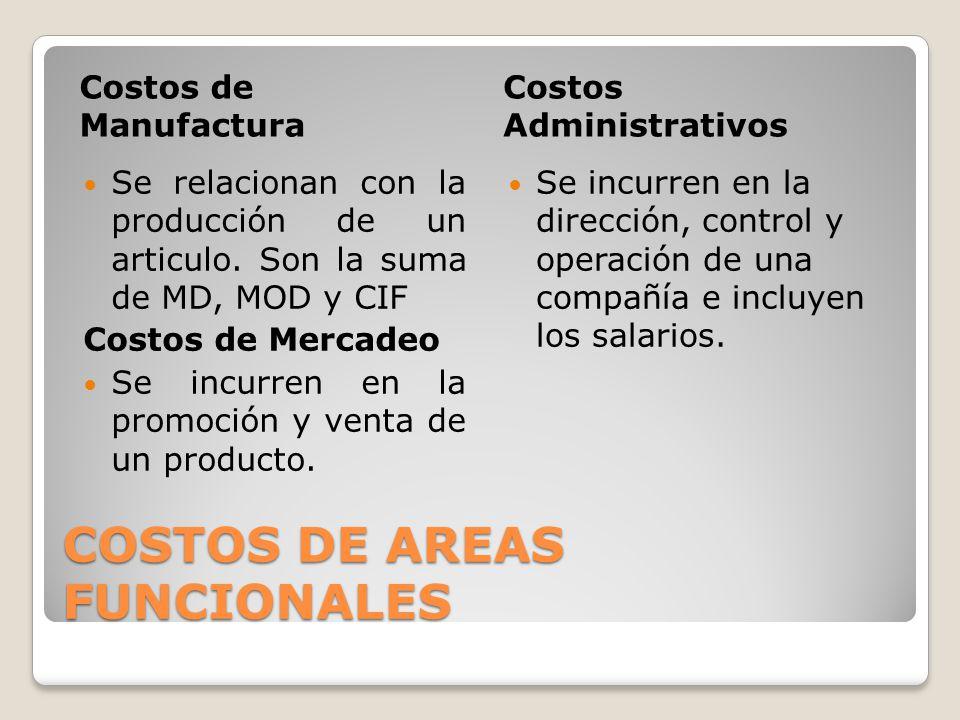 COSTOS DE AREAS FUNCIONALES Costos de Manufactura Costos Administrativos Se relacionan con la producción de un articulo. Son la suma de MD, MOD y CIF