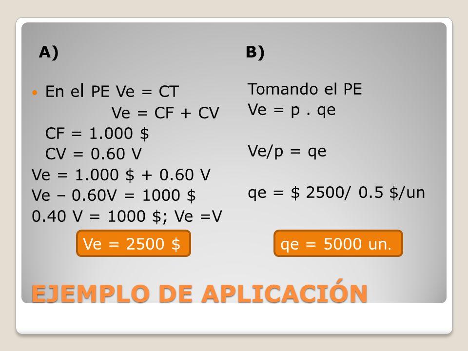 EJEMPLO DE APLICACIÓN A)B) En e l PE Ve = CT Ve = CF + CV CF = 1.000 $ CV = 0.60 V Ve = 1.000 $ + 0.60 V Ve – 0.60V = 1000 $ 0.40 V = 1000 $; Ve =V Ve