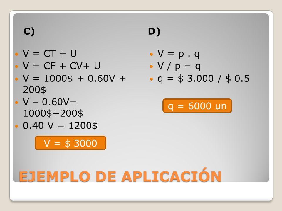 C)D) V = CT + U V = CF + CV+ U V = 1000$ + 0.60V + 200$ V – 0.60V= 1000$+200$ 0.40 V = 1200$ V = p. q V / p = q q = $ 3.000 / $ 0.5 V = $ 3000 q = 600