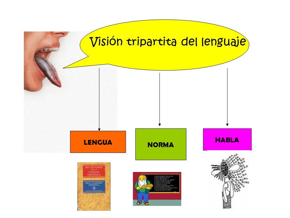 Visión tripartita del lenguaje LENGUA NORMA HABLA